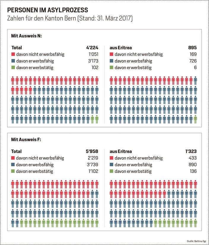 Jungfrau Zeitung - Der Vorzeige-Flüchtling