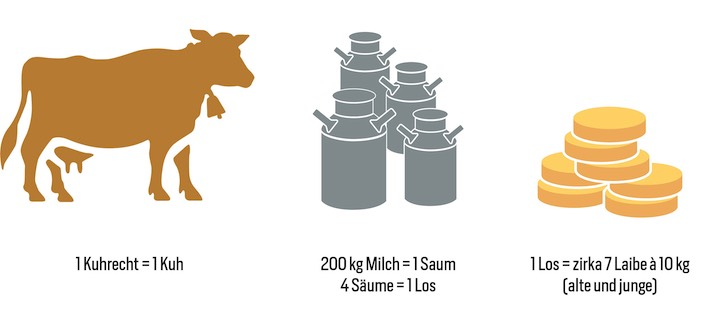 So gehts: Jeder Bauer kann pro Bergrecht, das er besitzt, eine Kuh auf eine der neun Alpen im Justistal geben. Je nach Anzahl Liter, die eine Kuh Milch gegeben hat, erhält der Bauer sogenannte Säume – pro 200 Kilogramm jeweils einen. Hat ein Bauer vier Säume, kann er diese zu einem Los umtauschen. Mit dem Los kann der Bauer seinen Anspruch auf den Käse einfordern. Ein Los entspricht etwa sieben Käselaiben à zehn Kilogramm. Dementsprechend werden die Käse an der Teilet gestapelt.