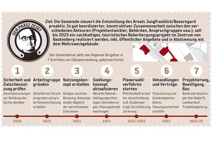 So stellt sich die Gemeinde den idealen Fahrplan für die Entwicklung des Areals Jungfraublick/Beauregard vor.